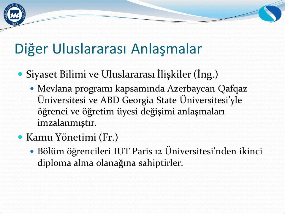 Diğer Uluslararası Anlaşmalar Siyaset Bilimi ve Uluslararası İlişkiler (İng.) Mevlana programı kapsamında Azerbaycan Qafqaz Üniversitesi ve ABD Georgi