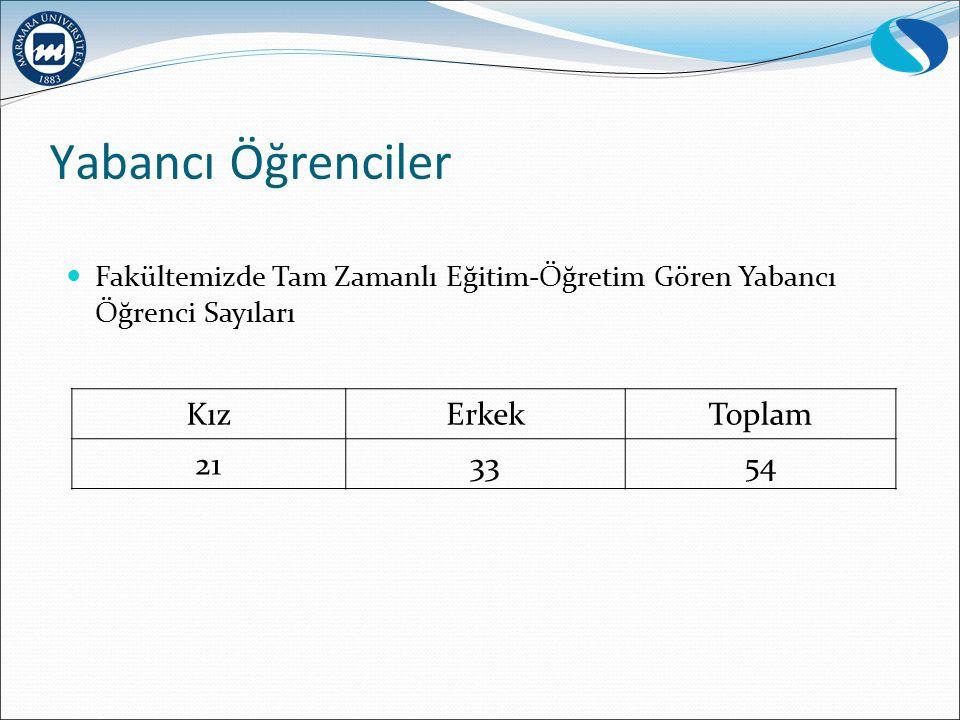 Yabancı Öğrenciler KızErkekToplam 213354 Fakültemizde Tam Zamanlı Eğitim-Öğretim Gören Yabancı Öğrenci Sayıları