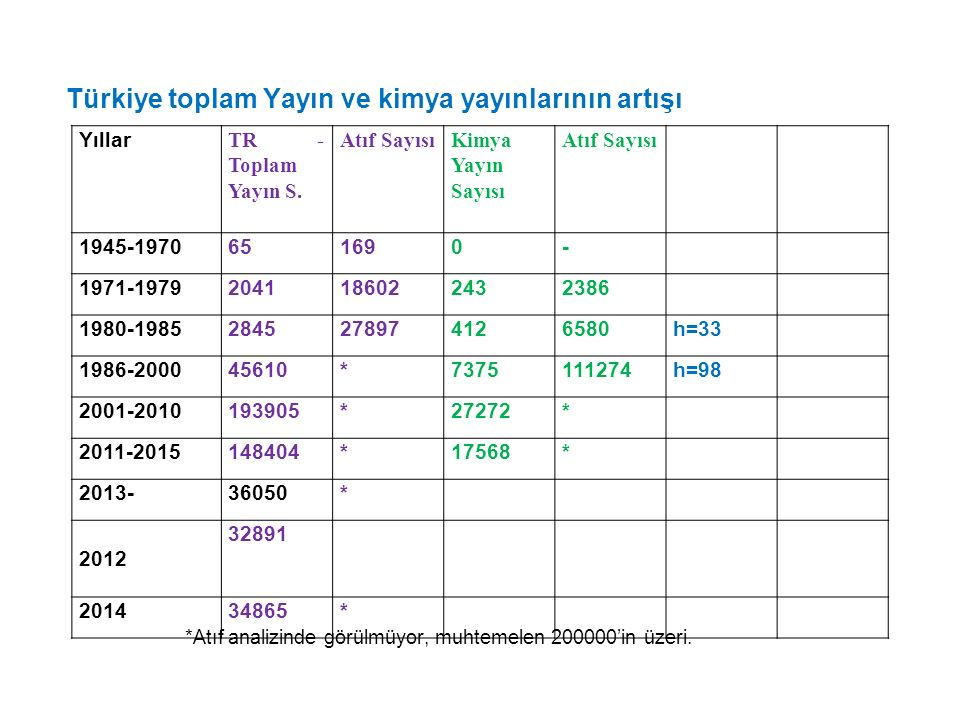 Türkiye toplam Yayın ve kimya yayınlarının artışı *Atıf analizinde görülmüyor, muhtemelen 200000'in üzeri. Yıllar TR - Toplam Yayın S. Atıf SayısıKimy