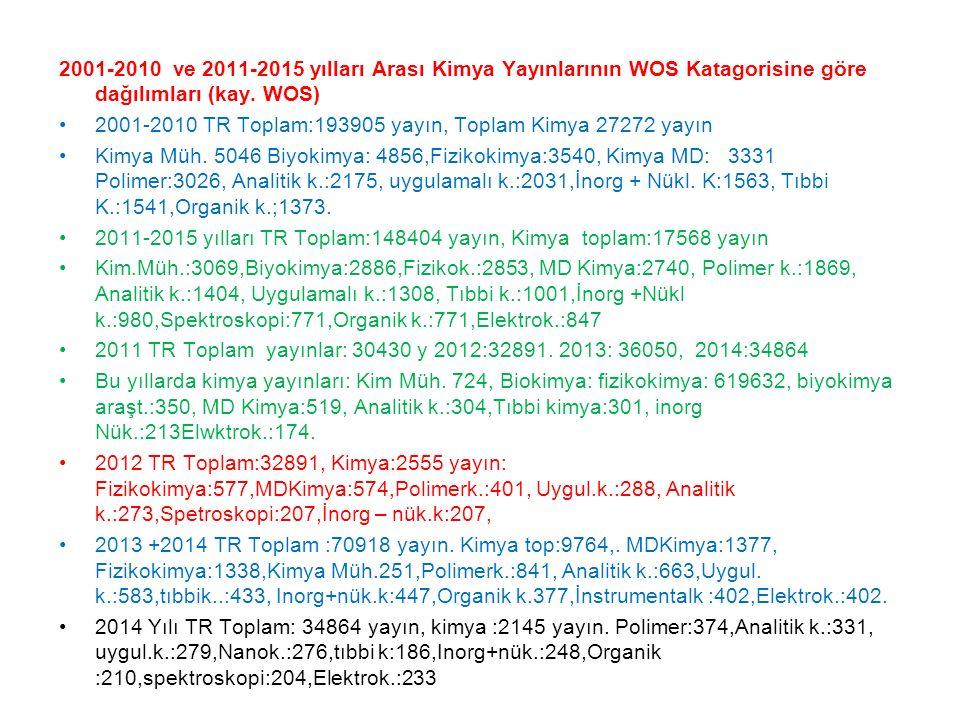 2001-2010 ve 2011-2015 yılları Arası Kimya Yayınlarının WOS Katagorisine göre dağılımları (kay. WOS) 2001-2010 TR Toplam:193905 yayın, Toplam Kimya 27