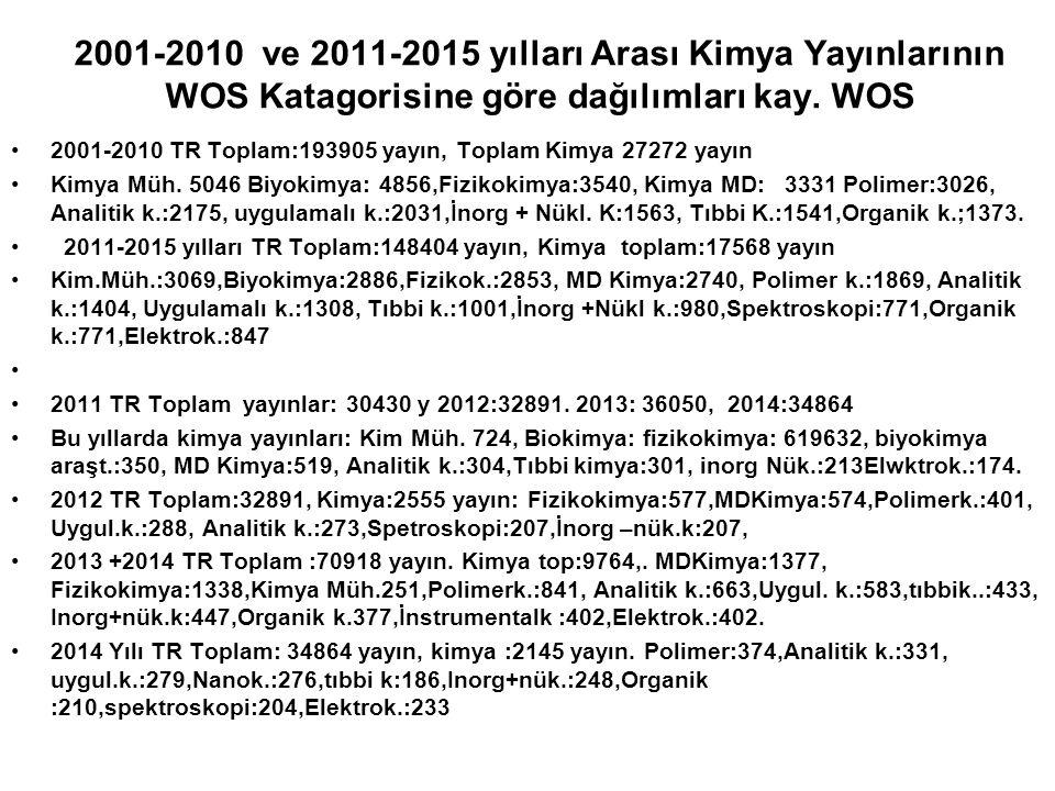 2001-2010 ve 2011-2015 yılları Arası Kimya Yayınlarının WOS Katagorisine göre dağılımları kay. WOS 2001-2010 TR Toplam:193905 yayın, Toplam Kimya 2727