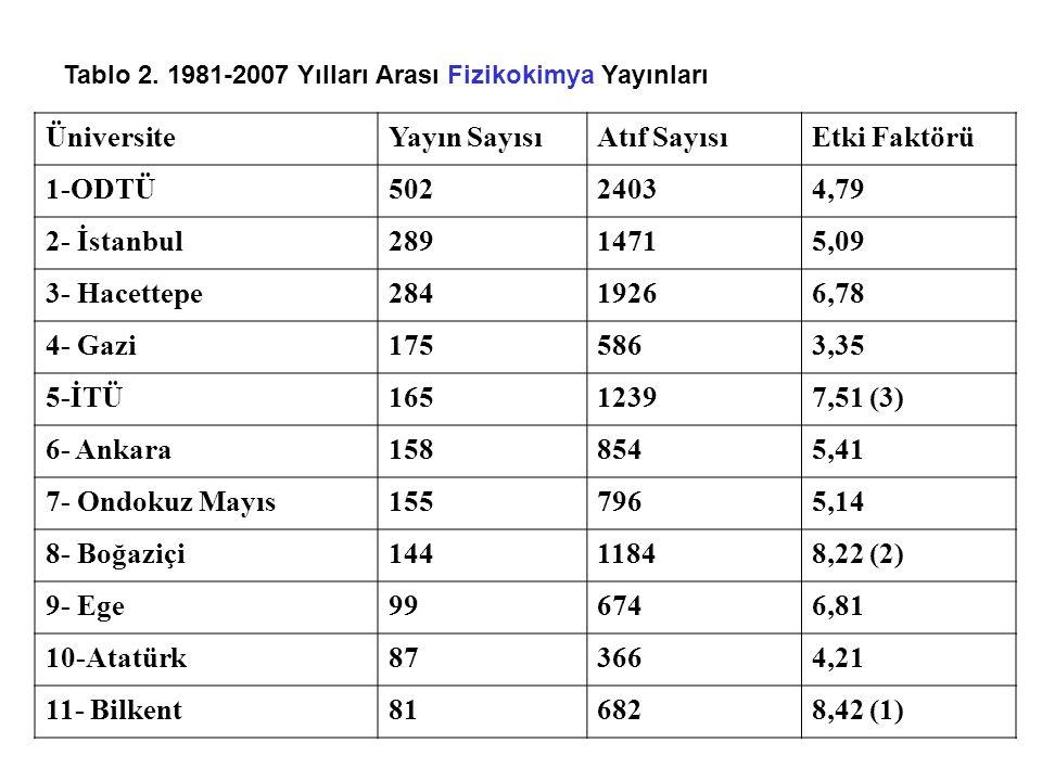 Tablo 2. 1981-2007 Yılları Arası Fizikokimya Yayınları ÜniversiteYayın SayısıAtıf SayısıEtki Faktörü 1-ODTÜ50224034,79 2- İstanbul28914715,09 3- Hacet