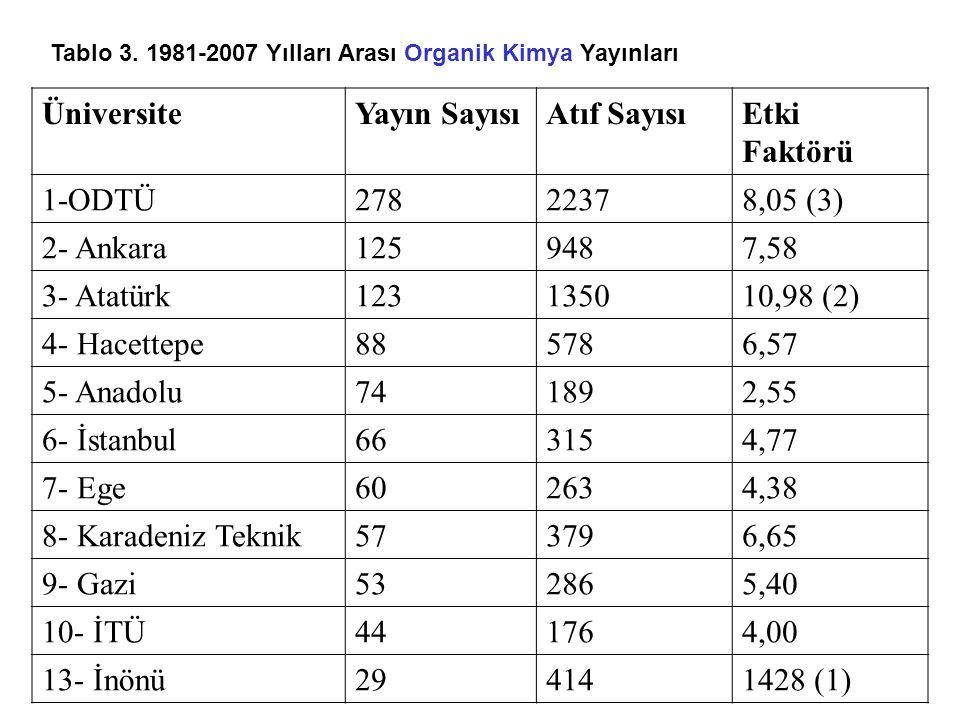 Tablo 3. 1981-2007 Yılları Arası Organik Kimya Yayınları ÜniversiteYayın SayısıAtıf SayısıEtki Faktörü 1-ODTÜ27822378,05 (3) 2- Ankara1259487,58 3- At