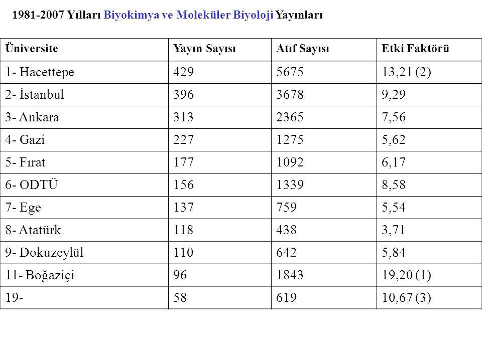 1981-2007 Yılları Biyokimya ve Moleküler Biyoloji Yayınları ÜniversiteYayın SayısıAtıf SayısıEtki Faktörü 1- Hacettepe429567513,21 (2) 2- İstanbul3963