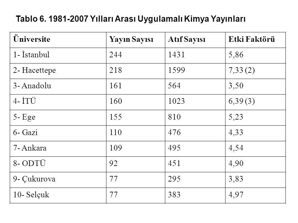 Tablo 6. 1981-2007 Yılları Arası Uygulamalı Kimya Yayınları ÜniversiteYayın SayısıAtıf SayısıEtki Faktörü 1- İstanbul24414315,86 2- Hacettepe21815997,