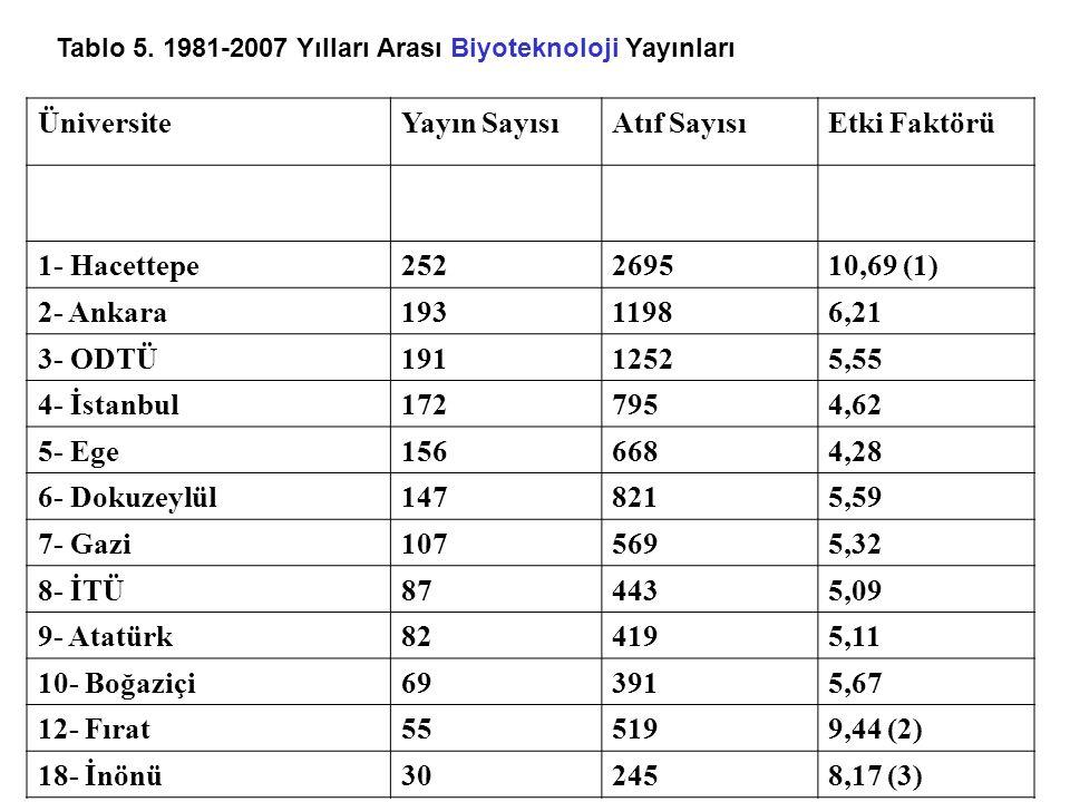 Tablo 5. 1981-2007 Yılları Arası Biyoteknoloji Yayınları ÜniversiteYayın SayısıAtıf SayısıEtki Faktörü 1- Hacettepe252269510,69 (1) 2- Ankara19311986,