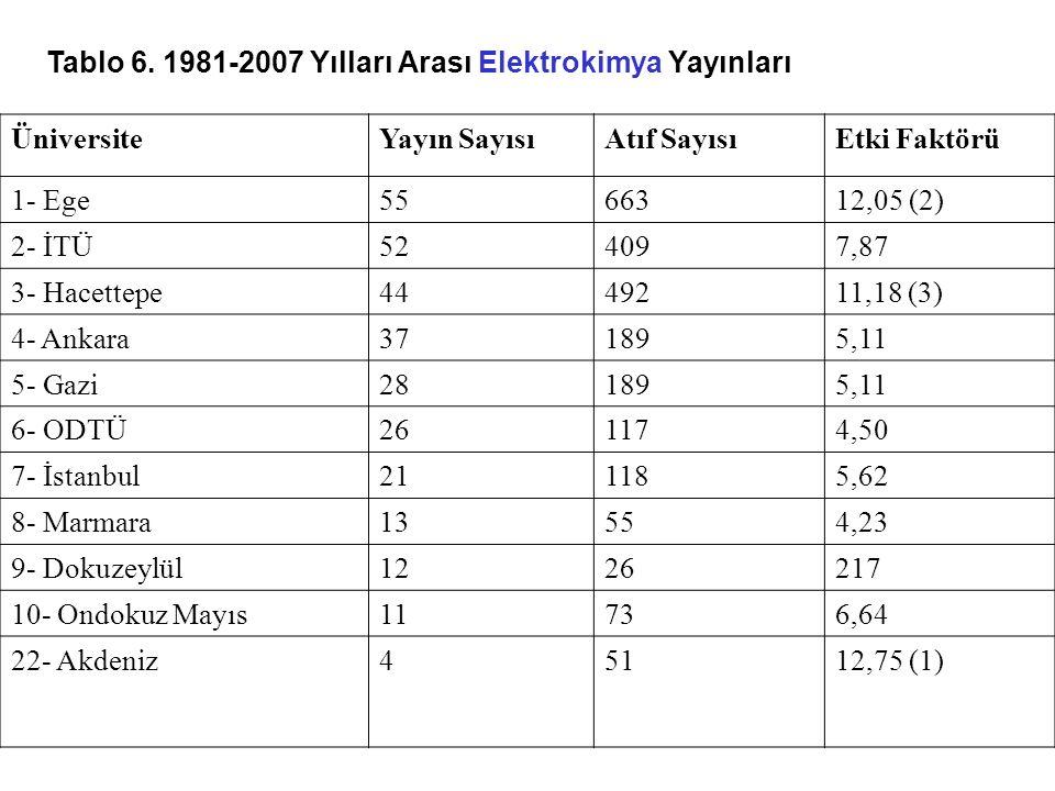 Tablo 6. 1981-2007 Yılları Arası Elektrokimya Yayınları ÜniversiteYayın SayısıAtıf SayısıEtki Faktörü 1- Ege5566312,05 (2) 2- İTÜ524097,87 3- Hacettep