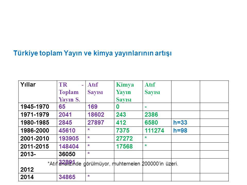 Türkiye toplam Yayın ve kimya yayınlarının artışı *Atıf analizinde görülmüyor, muhtemelen 200000'in üzeri. Yıllar TR - Toplam Yayın S. Atıf Sayısı Kim