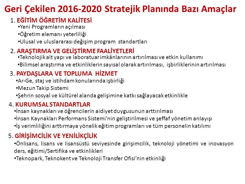 Geri Çekilen 2016-2020 Stratejik Planında Bazı Amaçlar 5. GİRİŞİMCİLİK VE YENİLİKÇİLİK 1. EĞİTİM ÖĞRETİM KALİTESİ 2. ARAŞTIRMA VE GELİŞTİRME FAALİYETL
