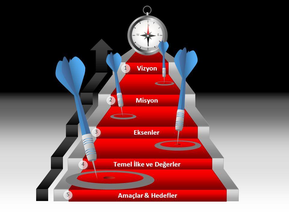 Vizyon Eksenler Temel İlke ve Değerler Amaçlar & Hedefler Misyon N S EW 5 4 3 2 1