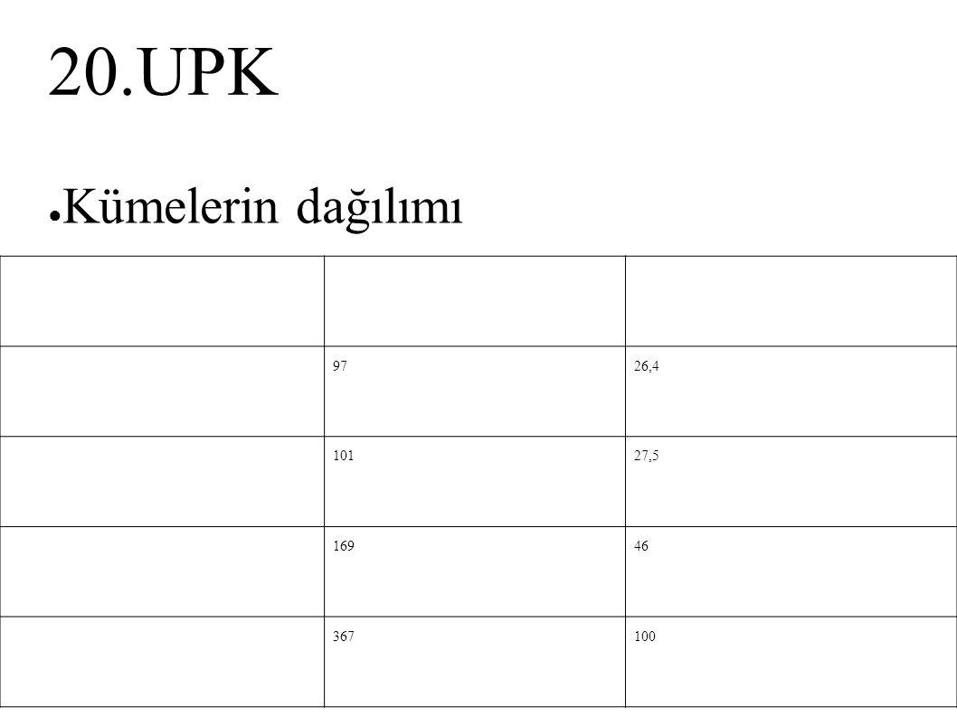 20.UPK ● Kümelerin dağılımı Kümelern% 19726,4 210127,5 316946 Toplam367100