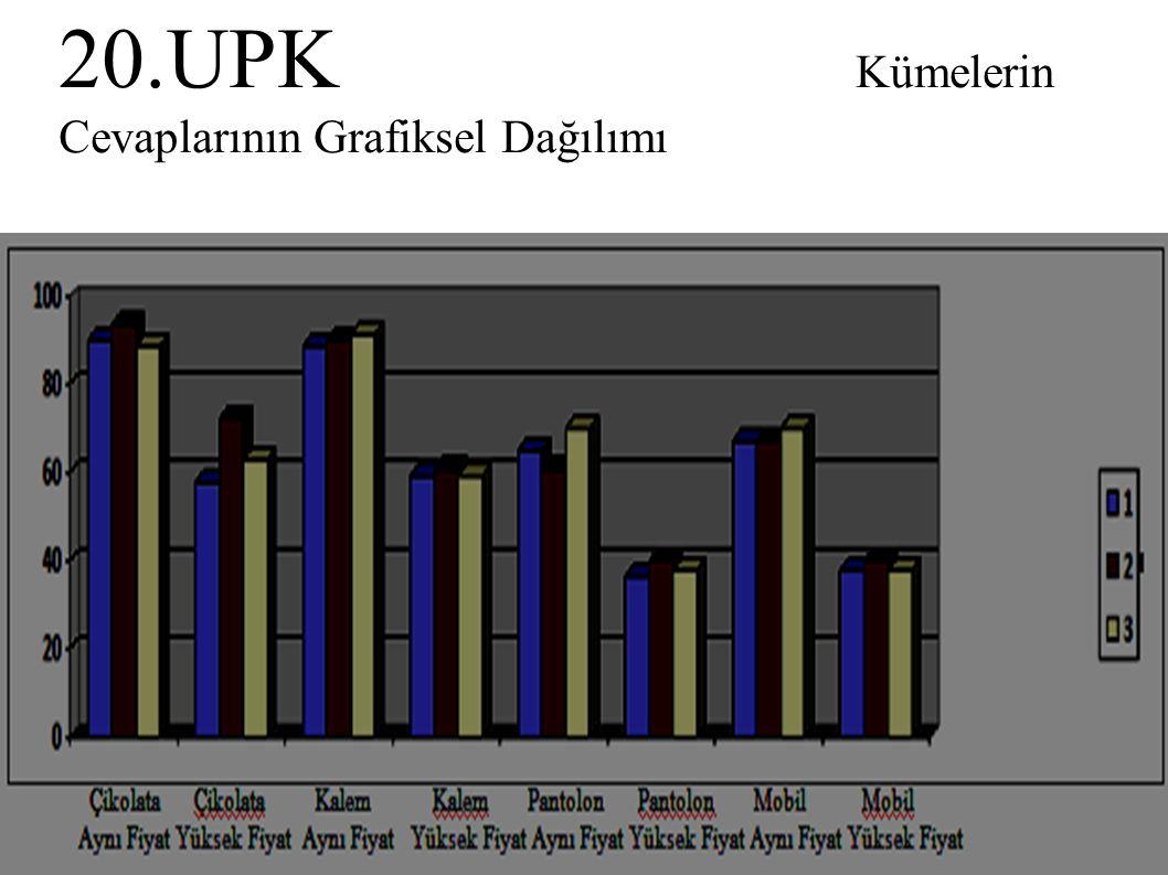 20.UPK Kümelerin Cevaplarının Grafiksel Dağılımı