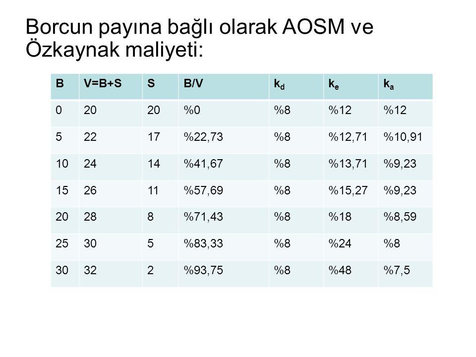 Borcun payına bağlı olarak AOSM ve Özkaynak maliyeti: BV=B+SSB/Vkdkd keke kaka 020 %0%8%12 52217%22,73%8%12,71%10,91 102414%41,67%8%13,71%9,23 152611%57,69%8%15,27%9,23 20288%71,43%8%18%8,59 25305%83,33%8%24%8 30322%93,75%8%48%7,5