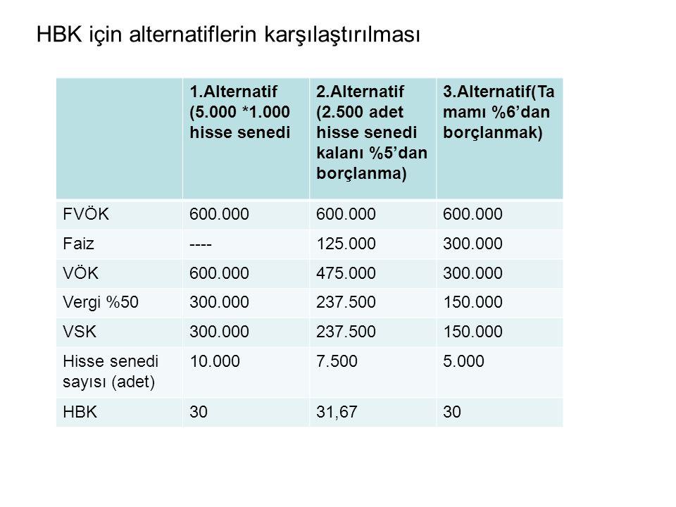 HBK için alternatiflerin karşılaştırılması 1.Alternatif (5.000 *1.000 hisse senedi 2.Alternatif (2.500 adet hisse senedi kalanı %5'dan borçlanma) 3.Alternatif(Ta mamı %6'dan borçlanmak) FVÖK600.000 Faiz----125.000300.000 VÖK600.000475.000300.000 Vergi %50300.000237.500150.000 VSK300.000237.500150.000 Hisse senedi sayısı (adet) 10.0007.5005.000 HBK3031,6730
