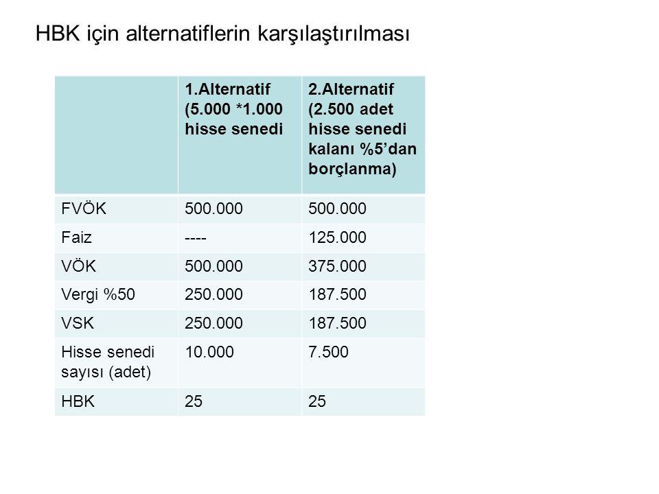 HBK için alternatiflerin karşılaştırılması 1.Alternatif (5.000 *1.000 hisse senedi 2.Alternatif (2.500 adet hisse senedi kalanı %5'dan borçlanma) FVÖK500.000 Faiz----125.000 VÖK500.000375.000 Vergi %50250.000187.500 VSK250.000187.500 Hisse senedi sayısı (adet) 10.0007.500 HBK25
