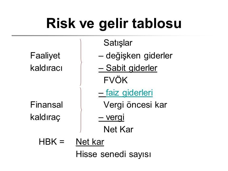 Risk ve gelir tablosu Satışlar Faaliyet– değişken giderler kaldıracı– Sabit giderler FVÖK – faiz giderleri Finansal Vergi öncesi kar kaldıraç– vergi Net Kar HBK =Net kar Hisse senedi sayısı