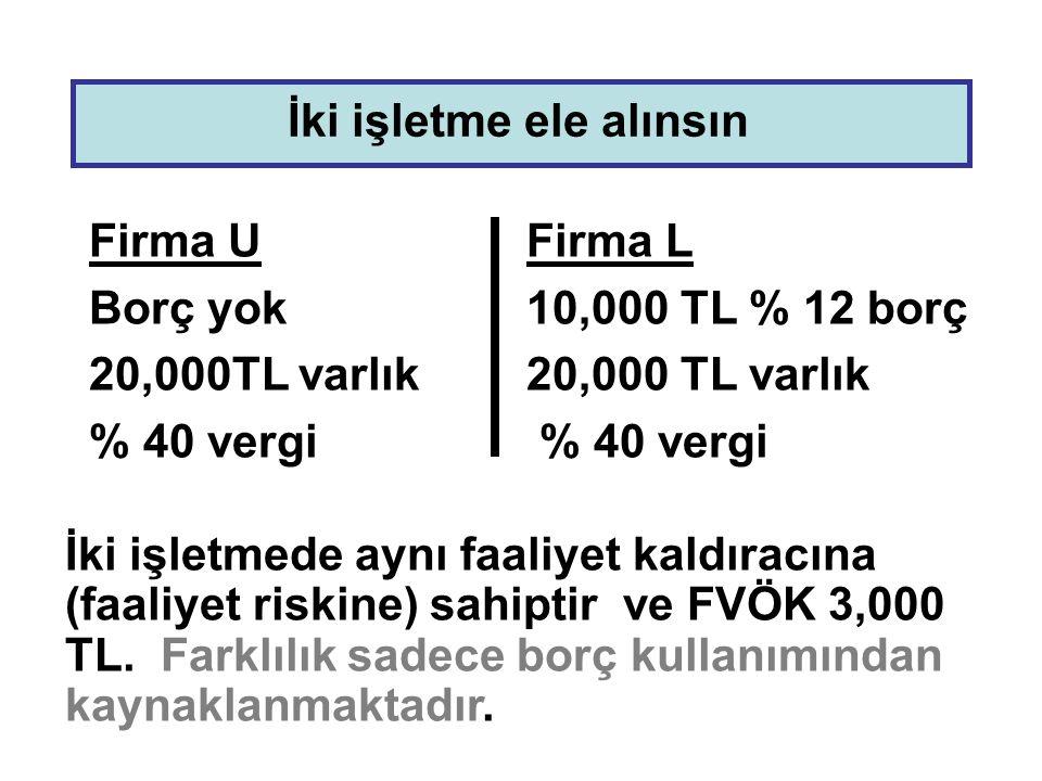 Firma UFirma L Borç yok10,000 TL % 12 borç 20,000TL varlık20,000 TL varlık % 40 vergi İki işletme ele alınsın İki işletmede aynı faaliyet kaldıracına (faaliyet riskine) sahiptir ve FVÖK 3,000 TL.