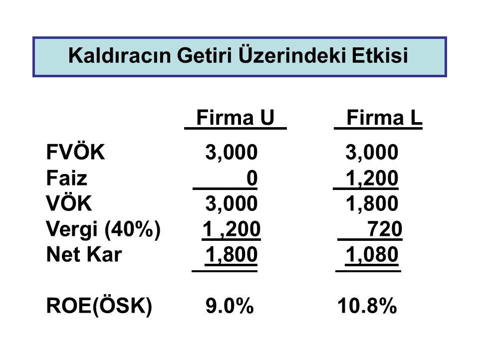 Kaldıracın Getiri Üzerindeki Etkisi FVÖK 3,0003,000 Faiz 0 1,200 VÖK3,0001,800 Vergi (40%) 1,200 720 Net Kar 1,8001,080 ROE(ÖSK) 9.0% 10.8% Firma U Fi