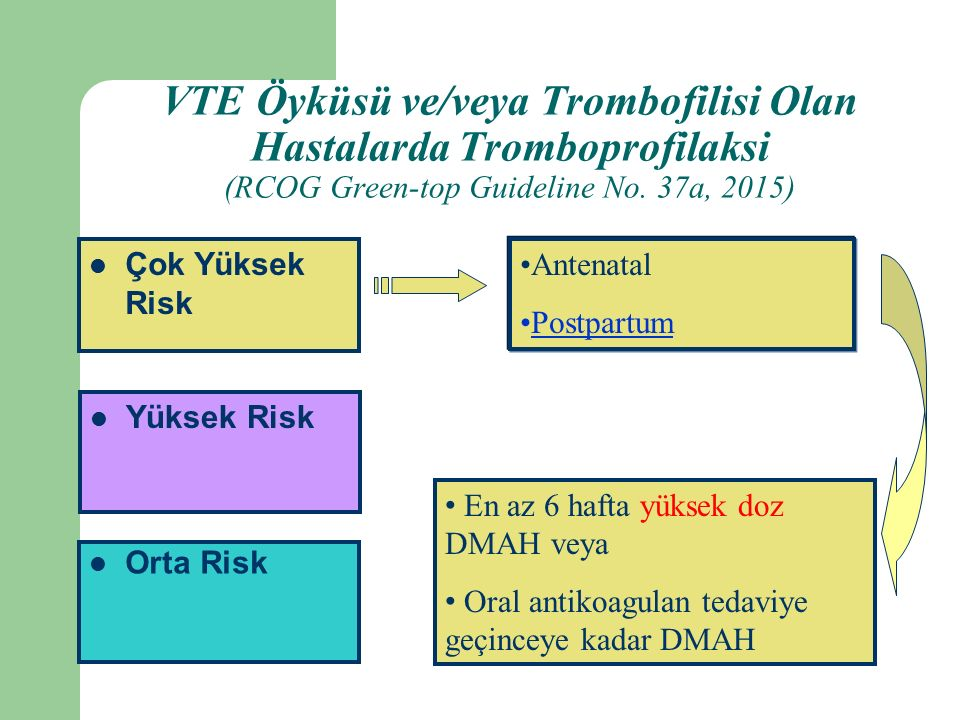 Orta Risk Yüksek Risk Çok Yüksek Risk Antenatal Postpartum En az 6 hafta yüksek doz DMAH veya Oral antikoagulan tedaviye geçinceye kadar DMAH VTE Öyküsü ve/veya Trombofilisi Olan Hastalarda Tromboprofilaksi (RCOG Green-top Guideline No.