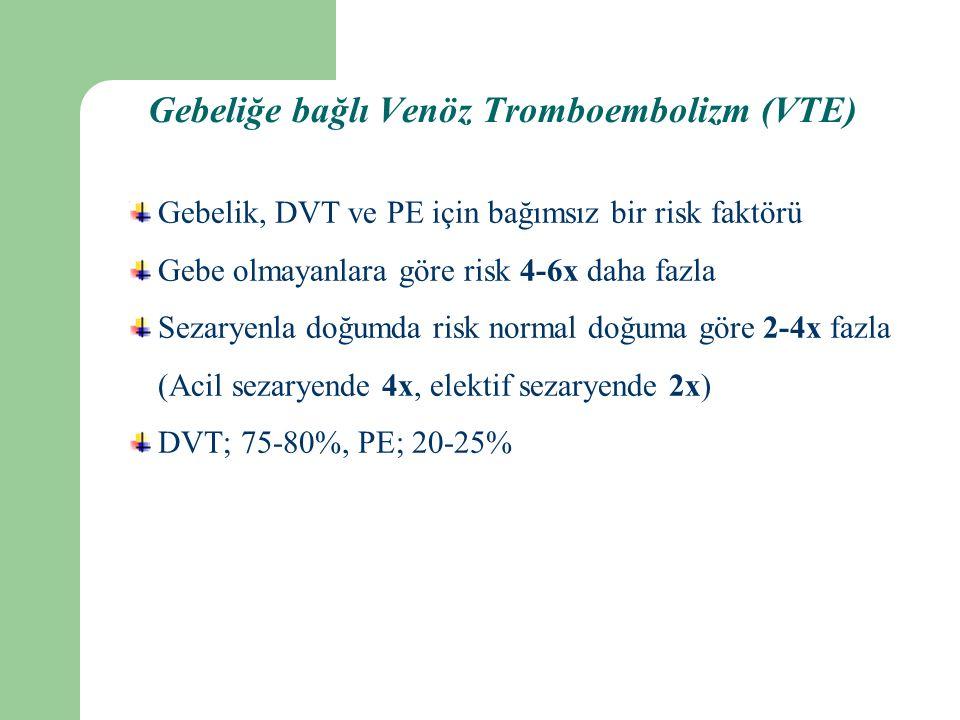 Gebeliğe bağlı Venöz Tromboembolizm (VTE) Gebelik, DVT ve PE için bağımsız bir risk faktörü Gebe olmayanlara göre risk 4-6x daha fazla Sezaryenla doğumda risk normal doğuma göre 2-4x fazla (Acil sezaryende 4x, elektif sezaryende 2x) DVT; 75-80%, PE; 20-25%