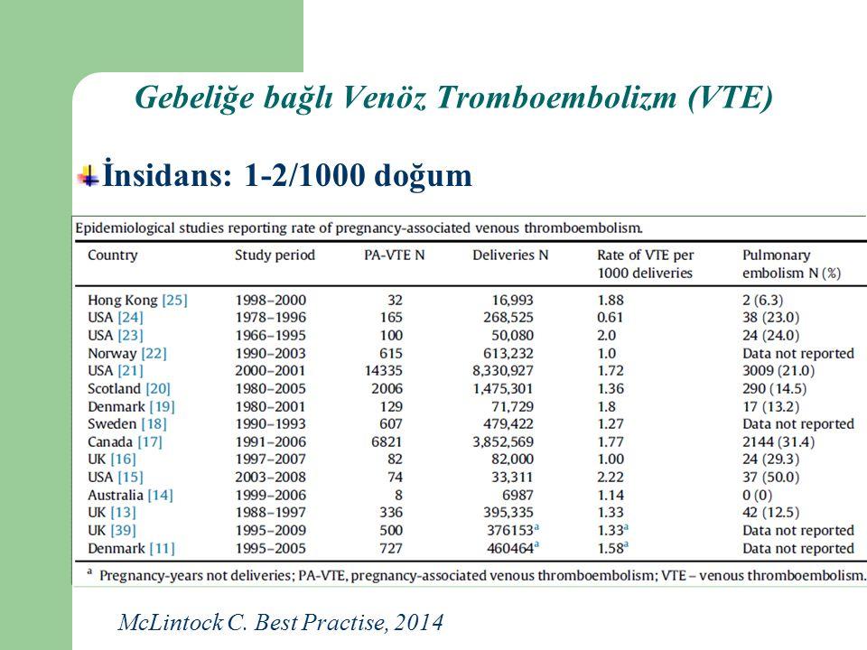 Gebeliğe bağlı Venöz Tromboembolizm (VTE) İnsidans: 1-2/1000 doğum McLintock C. Best Practise, 2014