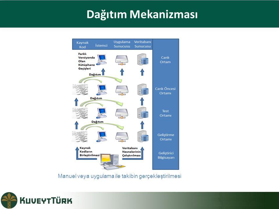 Dağıtım Mekanizması Manuel veya uygulama ile takibin gerçekleştirilmesi