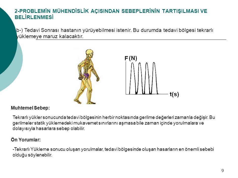 9 b-) Tedavi Sonrası hastanın yürüyebilmesi istenir. Bu durumda tedavi bölgesi tekrarlı yüklemeye maruz kalacaktır. 2-PROBLEMİN MÜHENDİSLİK AÇISINDAN