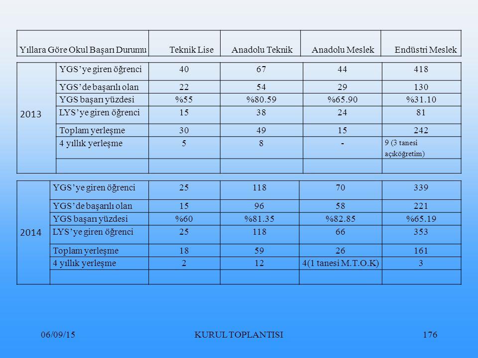 06/09/15KURUL TOPLANTISI176 2014 YGS'ye giren öğrenci2511870339 YGS'de başarılı olan159658221 YGS başarı yüzdesi%60%81.35%82.85%65.19 LYS'ye giren öğrenci2511866353 Toplam yerleşme185926161 4 yıllık yerleşme2124(1 tanesi M.T.O.K)3 Yıllara Göre Okul Başarı Durumu Teknik Lise Anadolu Teknik Anadolu Meslek Endüstri Meslek 2013 YGS'ye giren öğrenci406744418 YGS'de başarılı olan225429130 YGS başarı yüzdesi%55%80.59%65.90%31.10 LYS'ye giren öğrenci15382481 Toplam yerleşme304915242 4 yıllık yerleşme58- 9 (3 tanesi açıköğretim)