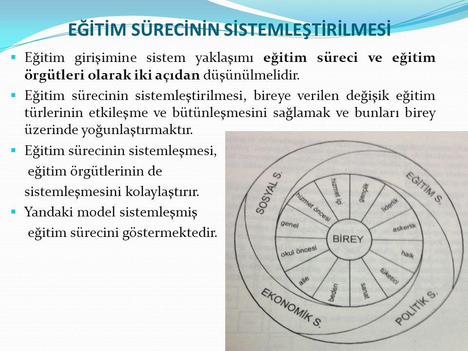  Eğitim girişimine sistem yaklaşımı eğitim süreci ve eğitim örgütleri olarak iki açıdan düşünülmelidir.  Eğitim sürecinin sistemleştirilmesi, bireye