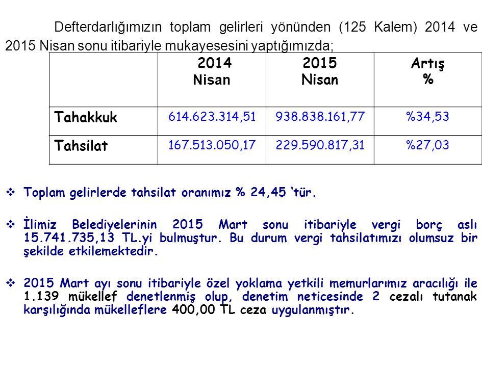 Defterdarlığımızın toplam gelirleri yönünden (125 Kalem) 2014 ve 2015 Nisan sonu itibariyle mukayesesini yaptığımızda;  Toplam gelirlerde tahsilat oranımız % 24,45 'tür.