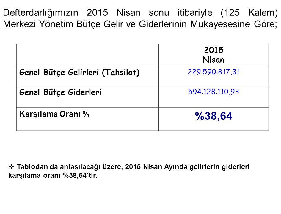 Defterdarlığımızın 2015 Nisan sonu itibariyle (125 Kalem) Merkezi Yönetim Bütçe Gelir ve Giderlerinin Mukayesesine Göre; 2015 Nisan Genel Bütçe Gelirleri (Tahsilat) 229.590.817,31 Genel Bütçe Giderleri 594.128.110,93 Karşılama Oranı % %38,64  Tablodan da anlaşılacağı üzere, 2015 Nisan Ayında gelirlerin giderleri karşılama oranı %38,64'tir.