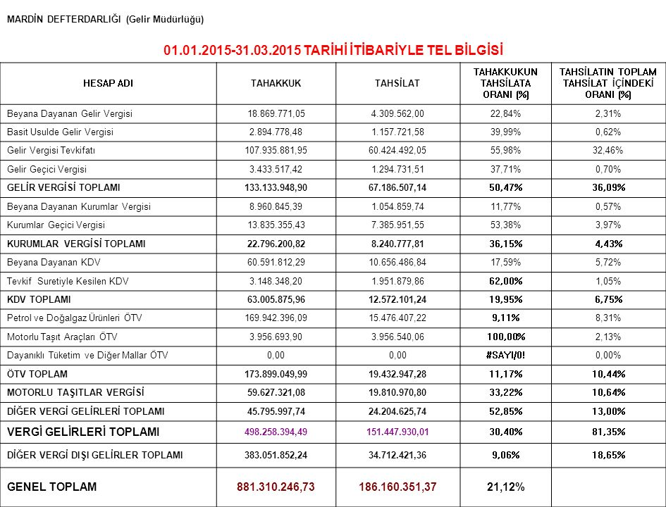 MARDİN DEFTERDARLIĞI (Gelir Müdürlüğü) 01.01.2015-31.03.2015 TARİHİ İTİBARİYLE TEL BİLGİSİ HESAP ADITAHAKKUKTAHSİLAT TAHAKKUKUN TAHSİLATA ORANI (%) TAHSİLATIN TOPLAM TAHSİLAT İÇİNDEKİ ORANI (%) Beyana Dayanan Gelir Vergisi18.869.771,054.309.562,0022,84%2,31% Basit Usulde Gelir Vergisi2.894.778,481.157.721,5839,99%0,62% Gelir Vergisi Tevkifatı107.935.881,9560.424.492,0555,98%32,46% Gelir Geçici Vergisi3.433.517,421.294.731,5137,71%0,70% GELİR VERGİSİ TOPLAMI133.133.948,9067.186.507,1450,47%36,09% Beyana Dayanan Kurumlar Vergisi8.960.845,391.054.859,7411,77%0,57% Kurumlar Geçici Vergisi13.835.355,437.385.951,5553,38%3,97% KURUMLAR VERGİSİ TOPLAMI22.796.200,828.240.777,8136,15%4,43% Beyana Dayanan KDV60.591.812,2910.656.486,8417,59%5,72% Tevkif Suretiyle Kesilen KDV3.148.348,201.951.879,8662,00%1,05% KDV TOPLAMI63.005.875,9612.572.101,2419,95%6,75% Petrol ve Doğalgaz Ürünleri ÖTV169.942.396,0915.476.407,229,11%8,31% Motorlu Taşıt Araçları ÖTV3.956.693,903.956.540,06100,00%2,13% Dayanıklı Tüketim ve Diğer Mallar ÖTV0,00 #SAYI/0!0,00% ÖTV TOPLAM173.899.049,9919.432.947,2811,17%10,44% MOTORLU TAŞITLAR VERGİSİ59.627.321,0819.810.970,8033,22%10,64% DİĞER VERGİ GELİRLERİ TOPLAMI45.795.997,7424.204.625,7452,85%13,00% VERGİ GELİRLERİ TOPLAMI 498.258.394,49151.447.930,0130,40%81,35% DİĞER VERGİ DIŞI GELİRLER TOPLAMI383.051.852,2434.712.421,369,06%18,65% GENEL TOPLAM881.310.246,73186.160.351,3721,12%