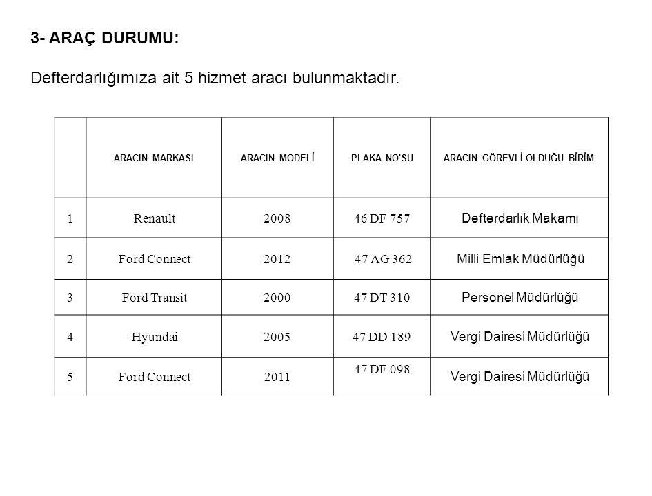 OCAK-MART-2015 DÖNEMİ 100 BİN TL.