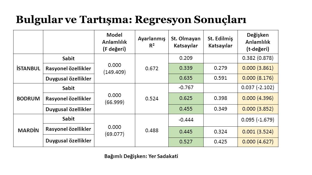 Bulgular ve Tartışma: Regresyon Sonuçları Model Anlamlılık (F değeri) Ayarlanmış R 2 St.