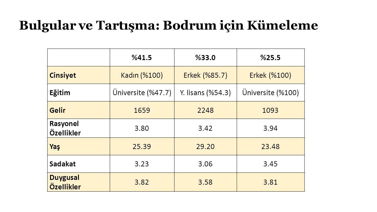 Bulgular ve Tartışma: Bodrum için Kümeleme %41.5%33.0%25.5 CinsiyetKadın (%100)Erkek (%85.7)Erkek (%100) EğitimÜniversite (%47.7)Y.