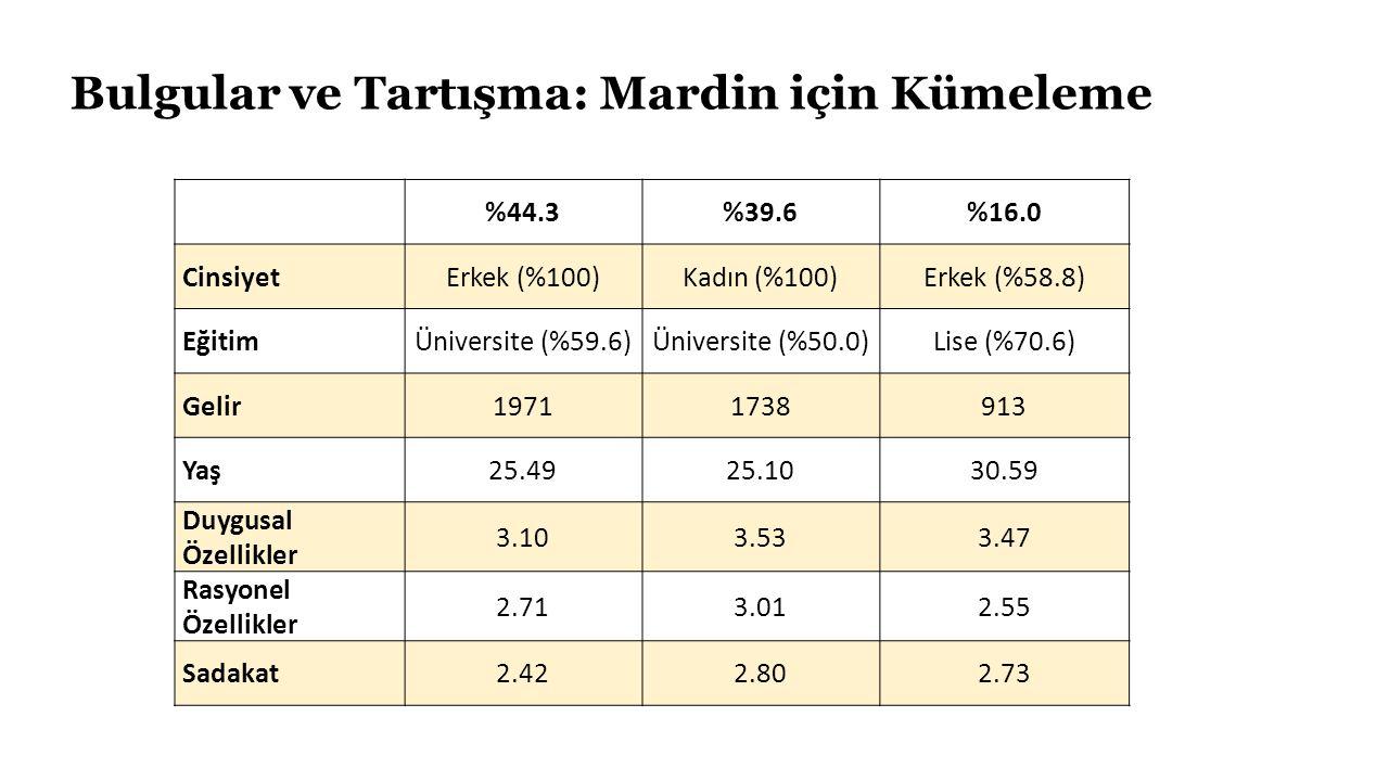 Bulgular ve Tartışma: Mardin için Kümeleme %44.3%39.6%16.0 CinsiyetErkek (%100)Kadın (%100)Erkek (%58.8) EğitimÜniversite (%59.6)Üniversite (%50.0)Lise (%70.6) Gelir19711738913 Yaş25.4925.1030.59 Duygusal Özellikler 3.103.533.47 Rasyonel Özellikler 2.713.012.55 Sadakat2.422.802.73