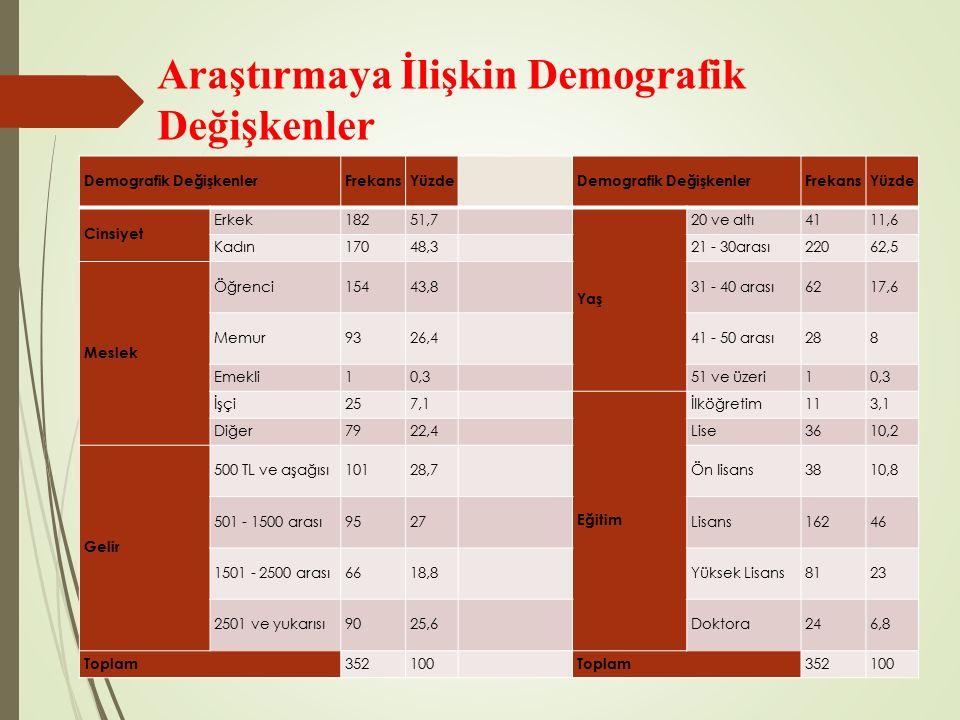 Araştırmaya İlişkin Demografik Değişkenler Demografik DeğişkenlerFrekansYüzdeDemografik DeğişkenlerFrekansYüzde Cinsiyet Erkek18251,7 Yaş 20 ve altı4111,6 Kadın17048,321 - 30arası22062,5 Meslek Öğrenci15443,831 - 40 arası6217,6 Memur9326,441 - 50 arası288 Emekli10,351 ve üzeri10,3 İşçi257,1 Eğitim İlköğretim113,1 Diğer7922,4Lise3610,2 Gelir 500 TL ve aşağısı10128,7Ön lisans3810,8 501 - 1500 arası9527Lisans16246 1501 - 2500 arası6618,8Yüksek Lisans8123 2501 ve yukarısı9025,6Doktora246,8 Toplam 352100 Toplam 352100