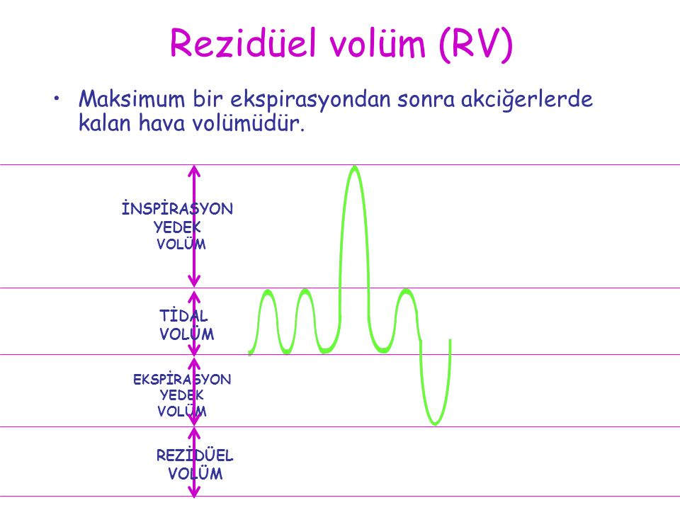 Rezidüel volüm (RV) Maksimum bir ekspirasyondan sonra akciğerlerde kalan hava volümüdür. EKSPİRASYON YEDEK VOLÜM TİDAL VOLÜM İNSPİRASYON YEDEK VOLÜM R