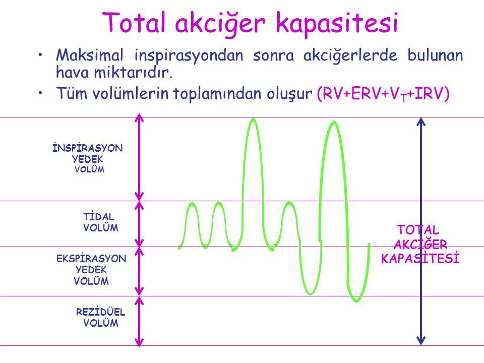 Total akciğer kapasitesi Maksimal inspirasyondan sonra akciğerlerde bulunan hava miktarıdır. Tüm volümlerin toplamından oluşur (RV+ERV+V T +IRV) EKSPİ