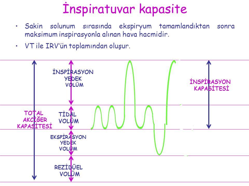 İnspiratuvar kapasite Sakin solunum sırasında ekspiryum tamamlandıktan sonra maksimum inspirasyonla alınan hava hacmidir. VT ile IRV'ün toplamından ol