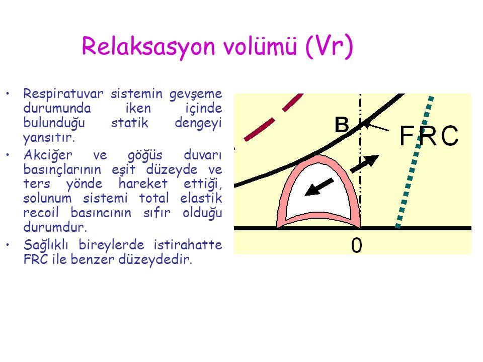 Relaksasyon volümü ( Vr) Respiratuvar sistemin gevşeme durumunda iken içinde bulunduğu statik dengeyi yansıtır. Akciğer ve göğüs duvarı basınçlarının