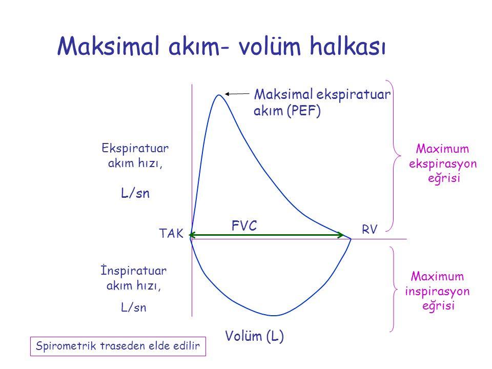 Maksimal akım- volüm halkası Ekspiratuar akım hızı, L/sn Volüm (L) FVC Maksimal ekspiratuar akım (PEF) İnspiratuar akım hızı, L/sn RV TAK Maximum insp