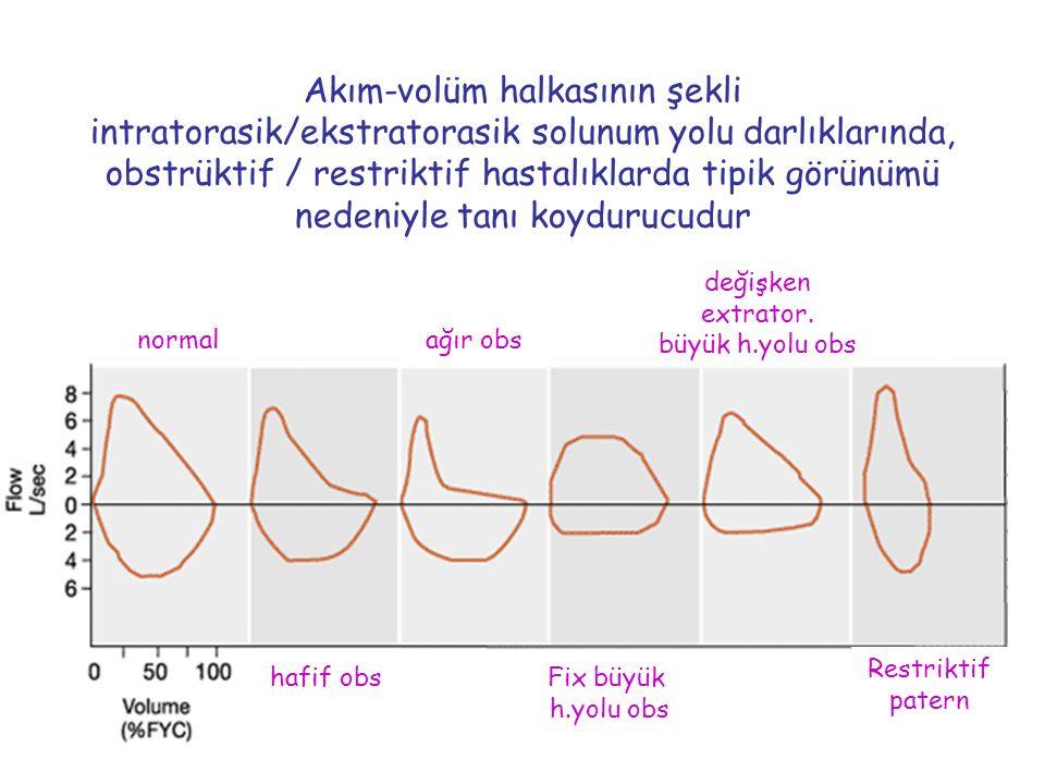 Akım-volüm halkasının şekli intratorasik/ekstratorasik solunum yolu darlıklarında, obstrüktif / restriktif hastalıklarda tipik görünümü nedeniyle tanı