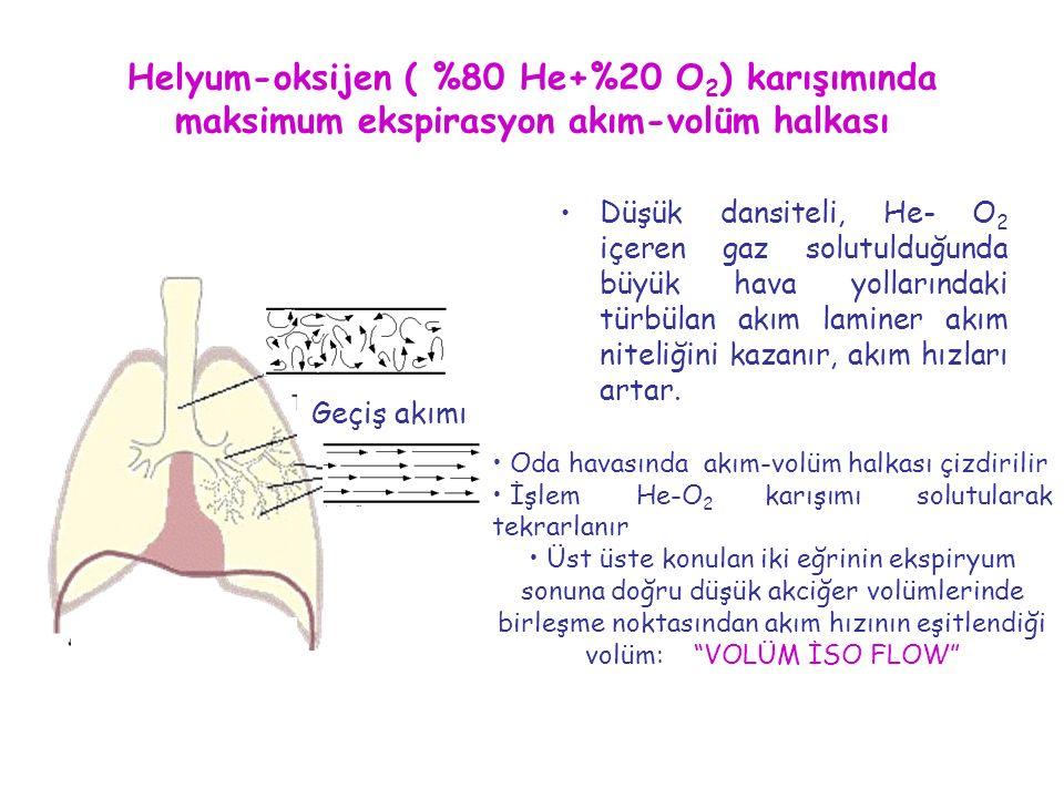 Helyum-oksijen ( %80 He+%20 O 2 ) karışımında maksimum ekspirasyon akım-volüm halkası Düşük dansiteli, He- O 2 içeren gaz solutulduğunda büyük hava yo