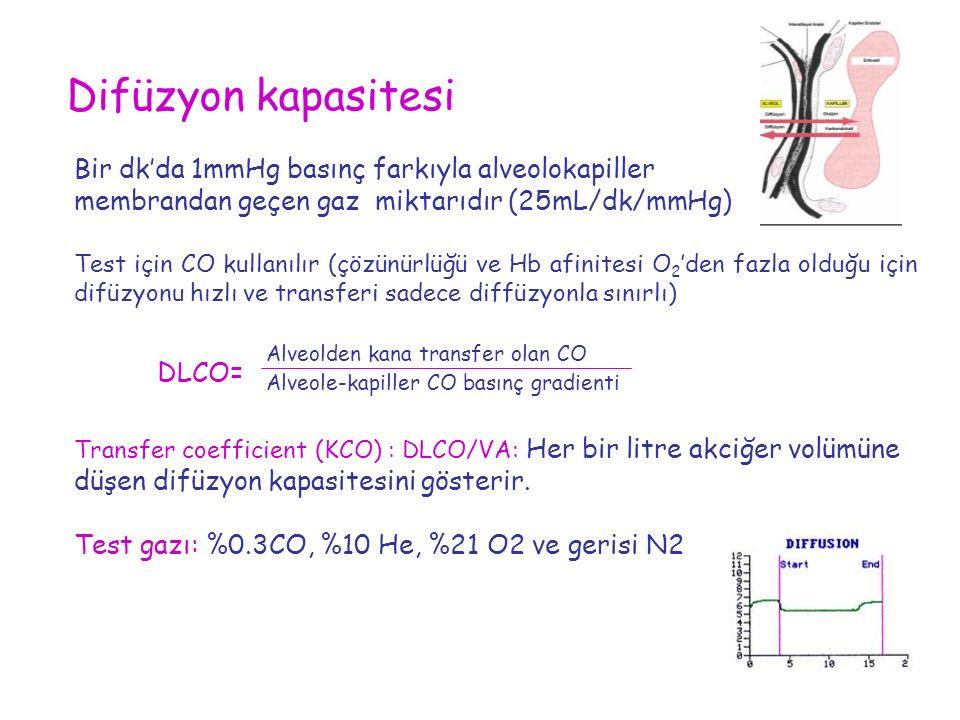 Bir dk'da 1mmHg basınç farkıyla alveolokapiller membrandan geçen gaz miktarıdır (25mL/dk/mmHg) Test için CO kullanılır (çözünürlüğü ve Hb afinitesi O