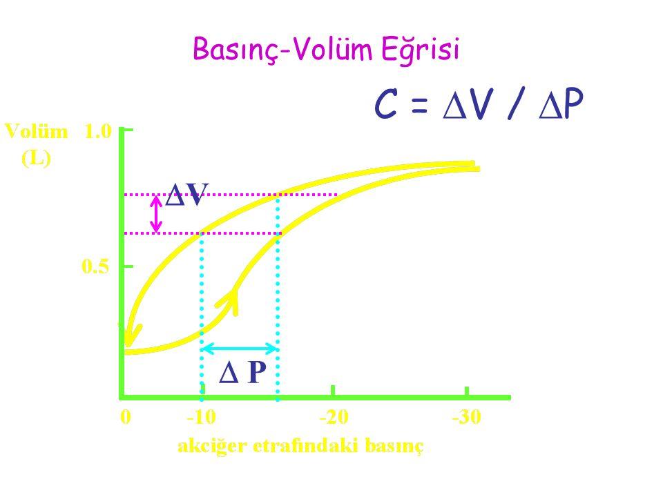 Basınç-Volüm Eğrisi C =  V /  P VV  P