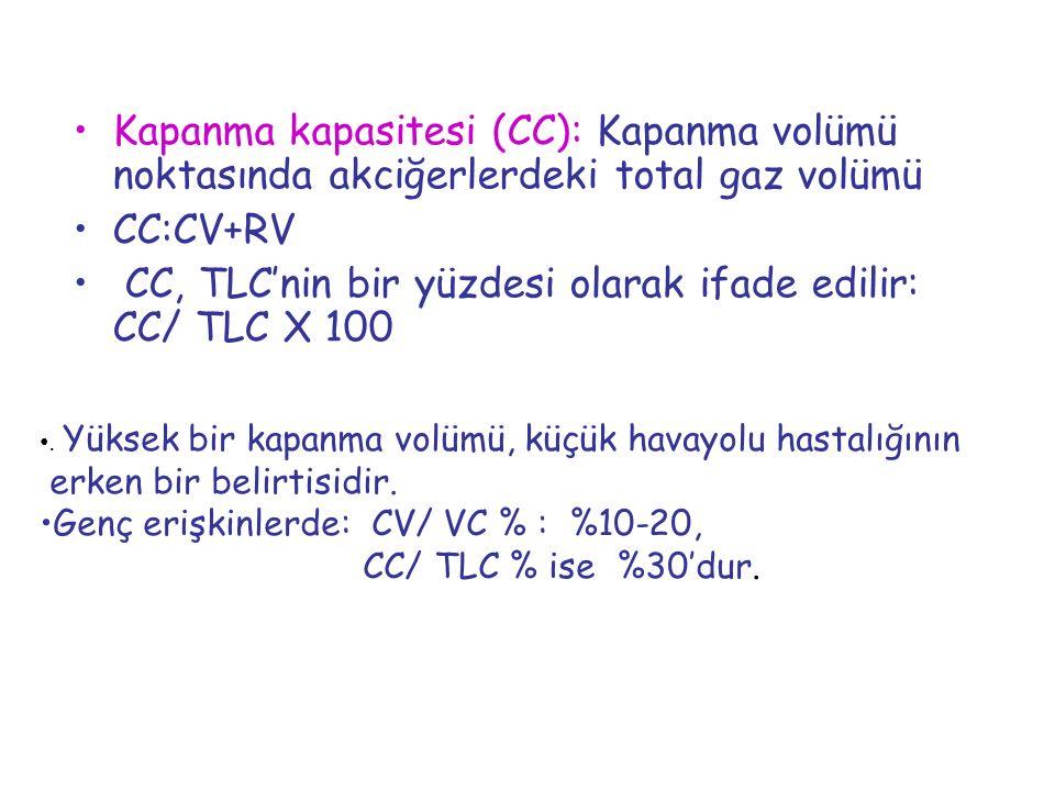 Kapanma kapasitesi (CC): Kapanma volümü noktasında akciğerlerdeki total gaz volümü CC:CV+RV CC, TLC'nin bir yüzdesi olarak ifade edilir: CC/ TLC X 100