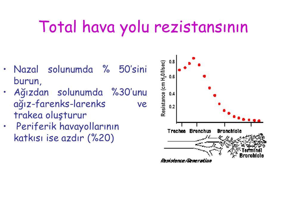 Total hava yolu rezistansının Nazal solunumda % 50'sini burun, Ağızdan solunumda %30'unu ağız-farenks-larenks ve trakea oluşturur Periferik havayollar