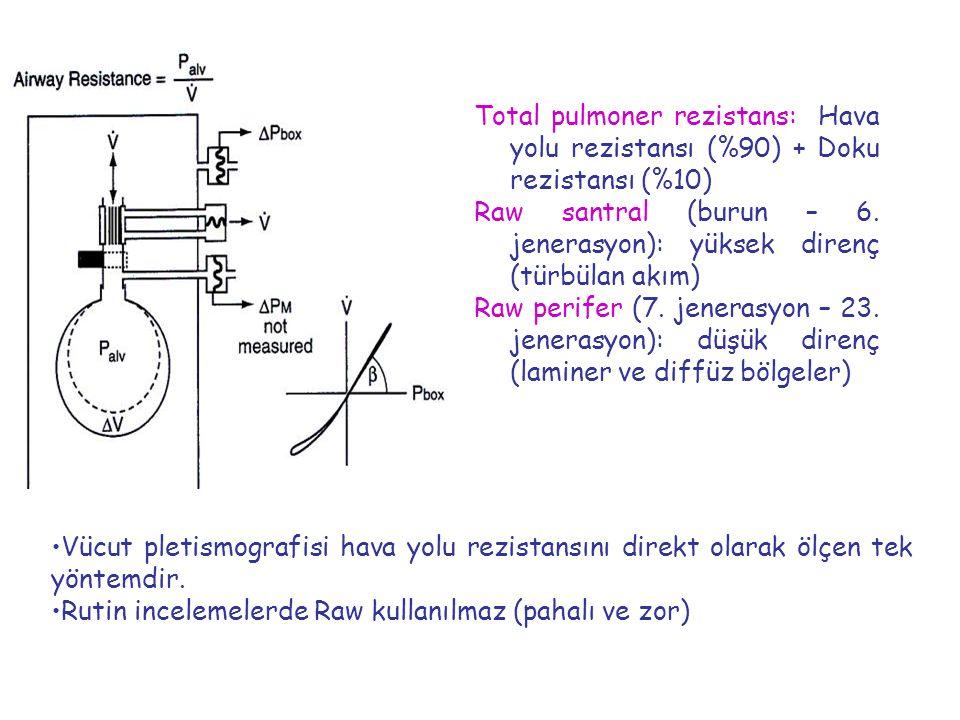 Vücut pletismografisi hava yolu rezistansını direkt olarak ölçen tek yöntemdir. Rutin incelemelerde Raw kullanılmaz (pahalı ve zor Total pulmoner rezi