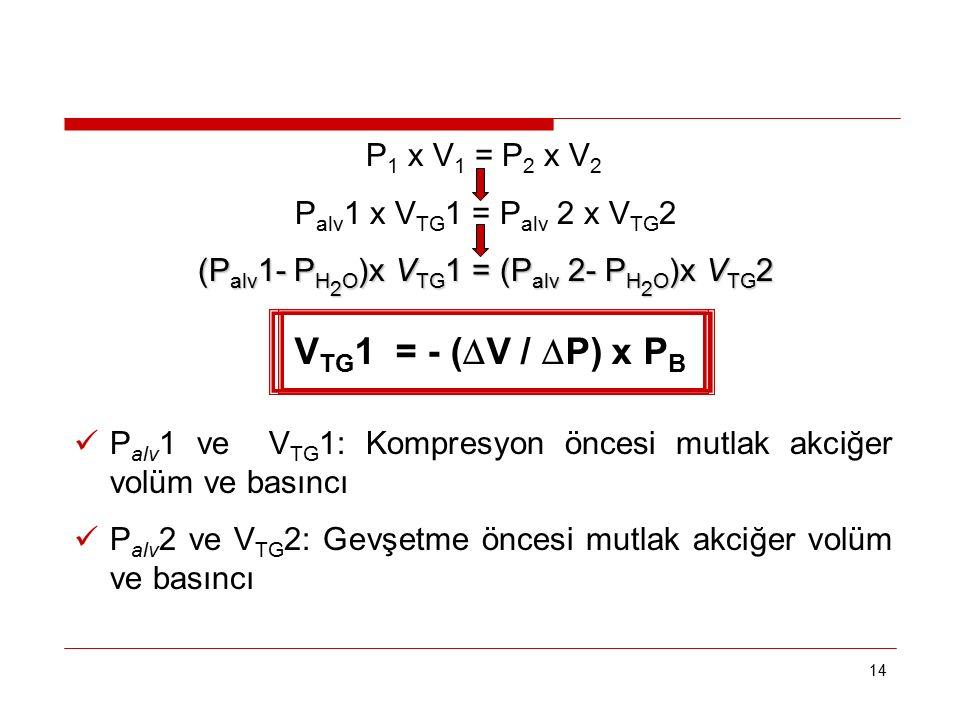 14 P 1 x V 1 = P 2 x V 2 P alv 1 x V TG 1 = P alv 2 x V TG 2 (P alv 1- P H 2 O )x V TG 1 = (P alv 2- P H 2 O )x V TG 2 (P alv 1- P H 2 O )x V TG 1 = (